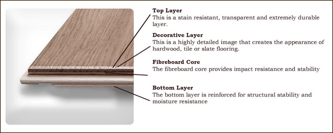 The common components of all laminate flooring